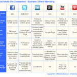 Comparison Chart for Choosing Between Top Social Media Sites for Marketing