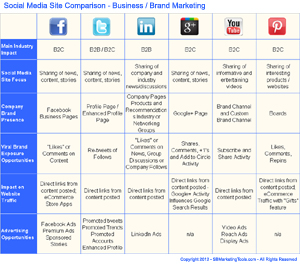 Business Basics,Career,Finance,Business is Marketing,News Business