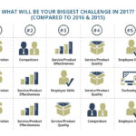 Bigger Budgets, SEO Emphasis, and Competitor Concerns: Small Business Online Marketing Trends in 2017