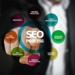 How To Make Your On-Page SEO Highly Effective